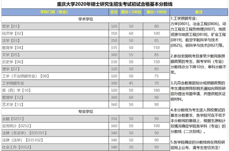 重庆大学分数线.jpg