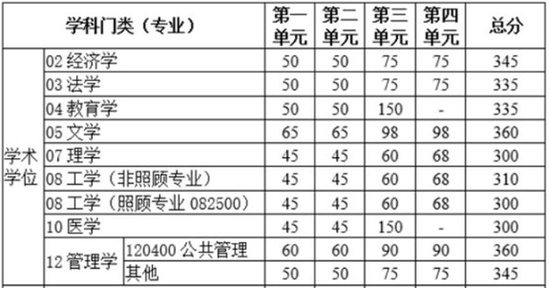 电子科技大学分数线.jpg