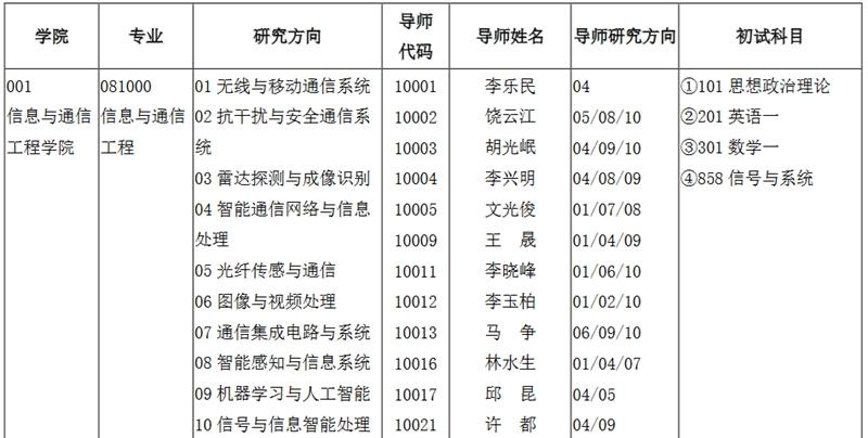 电子科技大学专业目录.jpg