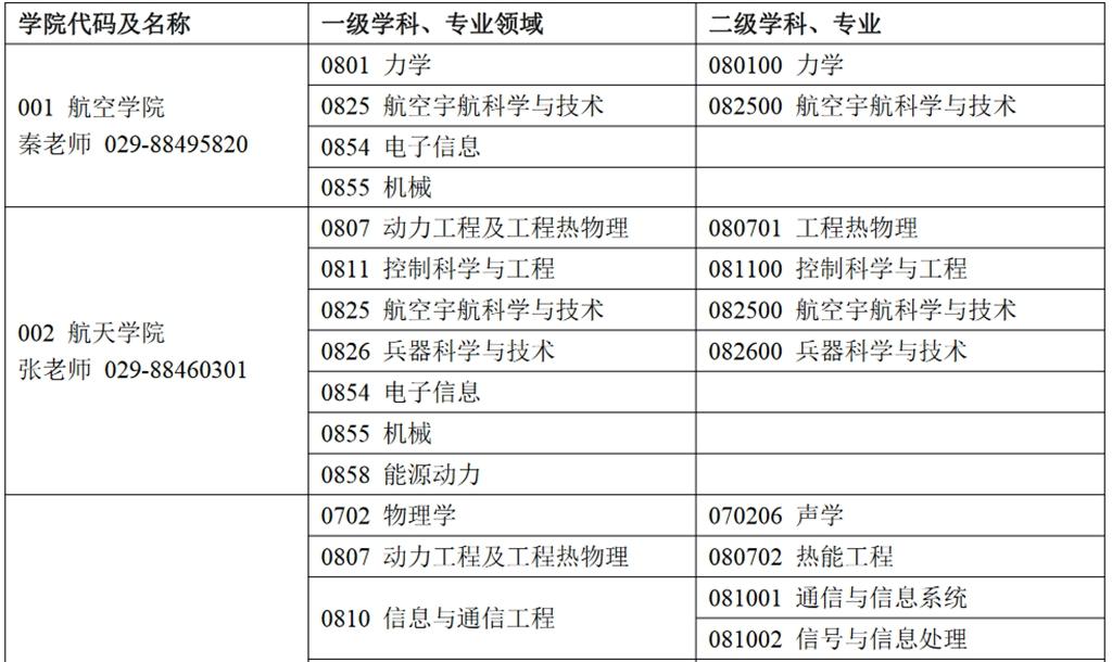 西北工业大学学科及专业.jpg
