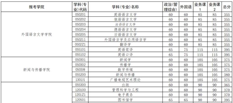 武汉大学分数线.jpg
