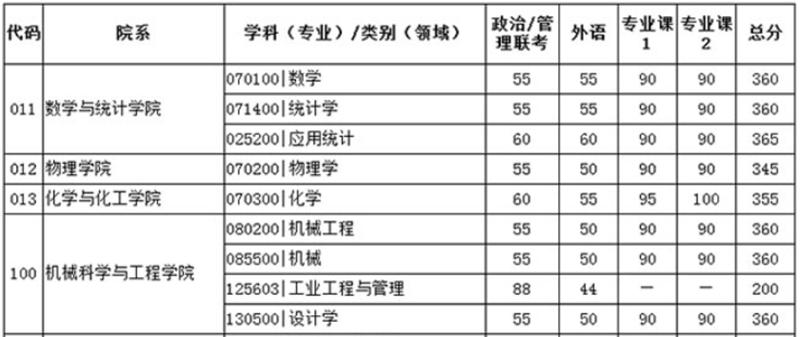 华中科技大学分数线.jpg