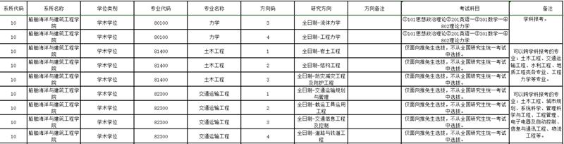 上海交通大学专业目录.jpg