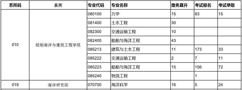 上海交通大学招录比.jpg