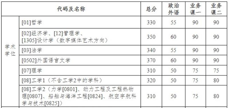 上海交通大学分数线.jpg