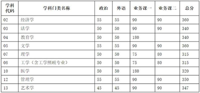 天津大学分数线.jpg