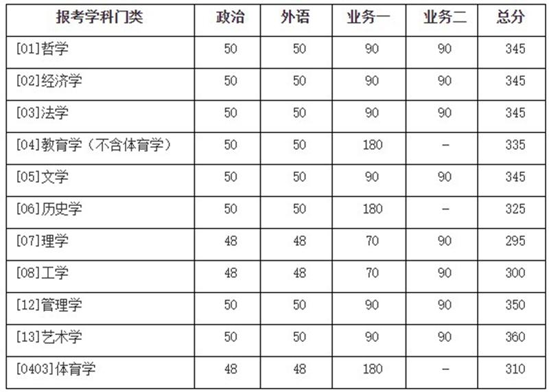 北京师范大学分数线.jpg