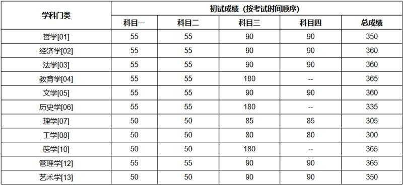 中国人民大学分数线.jpg