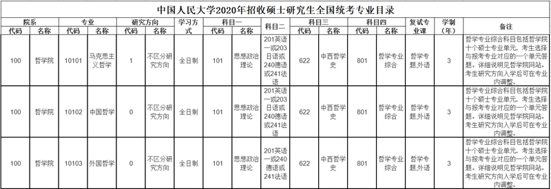中国人民大学专业目录.jpg