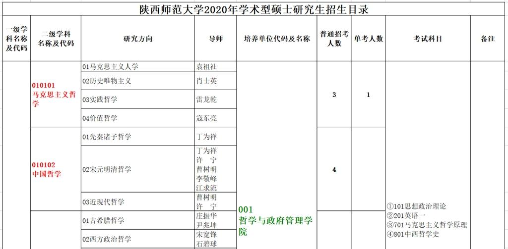 陕西师范大学学术型硕士研究生招生目录.jpg